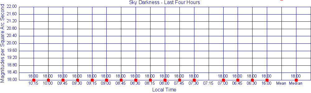 SQM-LE Readings for Last 4 Hours